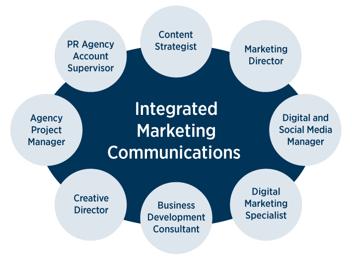 Integrated Marketing Communication : Need of the hour! -