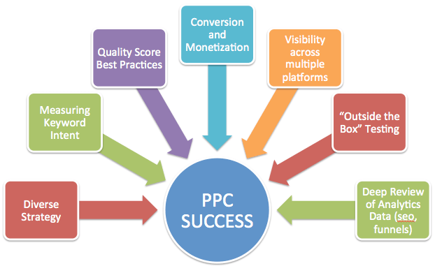 5 Components of Successful Pay Per Click (PPC) Marketing