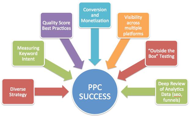 PPC Marketing 2020