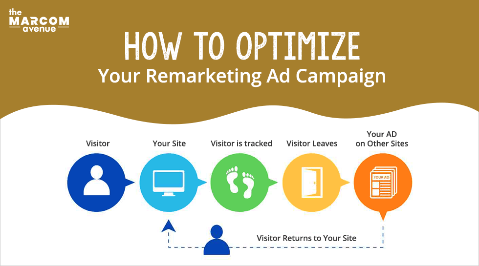 How To Optimize Your Remarketing Ad Campaign?