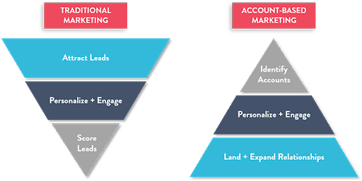 Traditional vs Account Based Marketing
