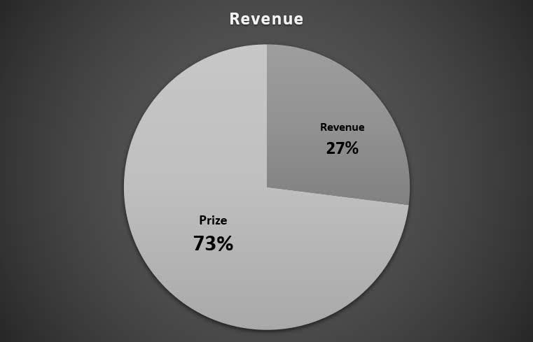 Dream 11- Revenue